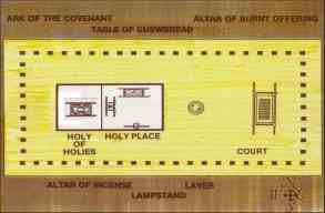layout of the tabernacle and temple
